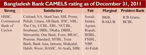 camel rating of brac bank
