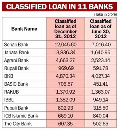 11 banks hold 74.25pc classified loan