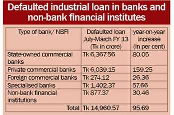 Defaulted industrial loan soars by 96pc in 9 months1