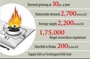 Gas crisis deepens
