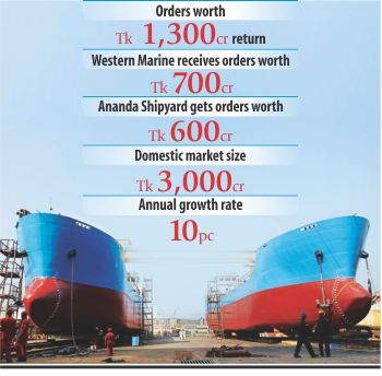 Shipbuilding- better days ahead as buyers return